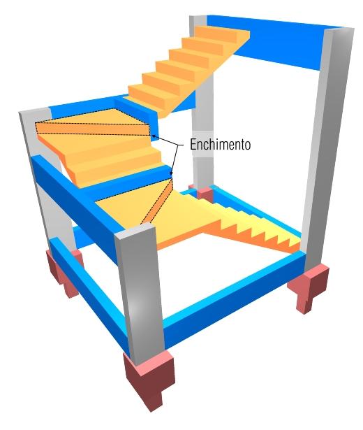 Exemplo De Lançamento De Escada Em U Com Leque Qisuporte